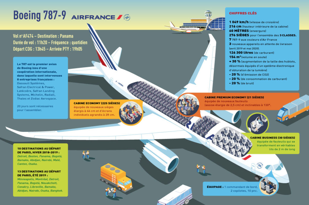 illustration avion en coupe air france 787