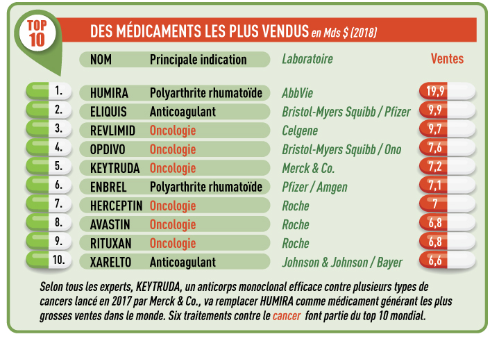 infographie the good life medicaments