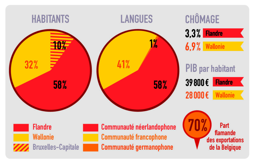 infographie Belgique The Good Life