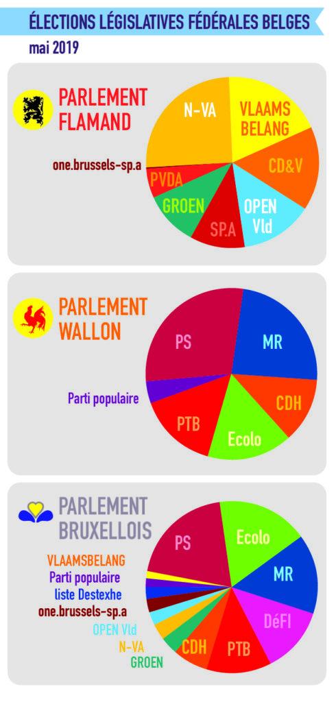 infographie Belgique parlement